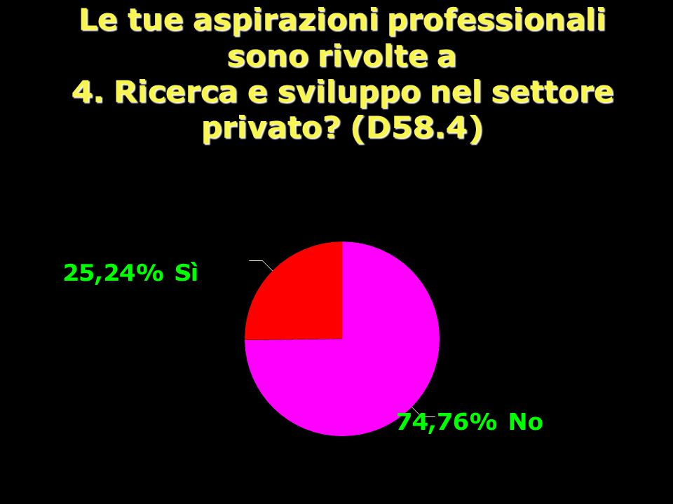 Le tue aspirazioni professionali sono rivolte a 4