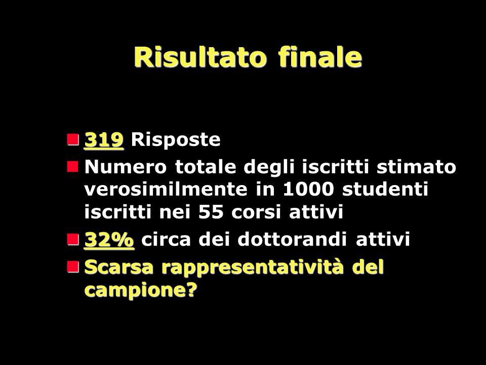 Risultato finale 319 Risposte