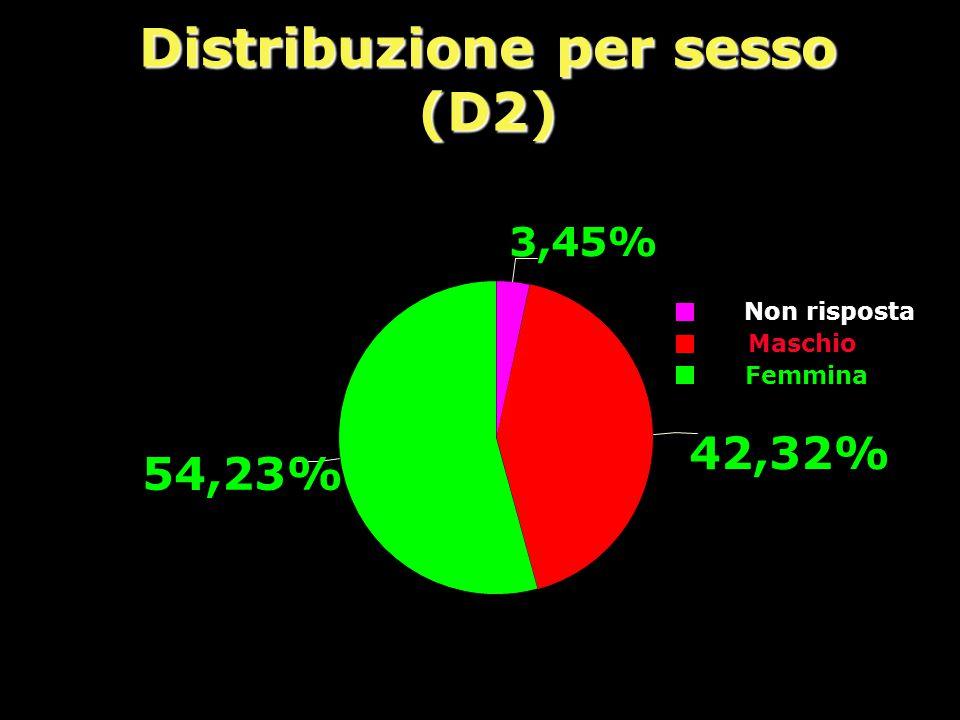 Distribuzione per sesso (D2)