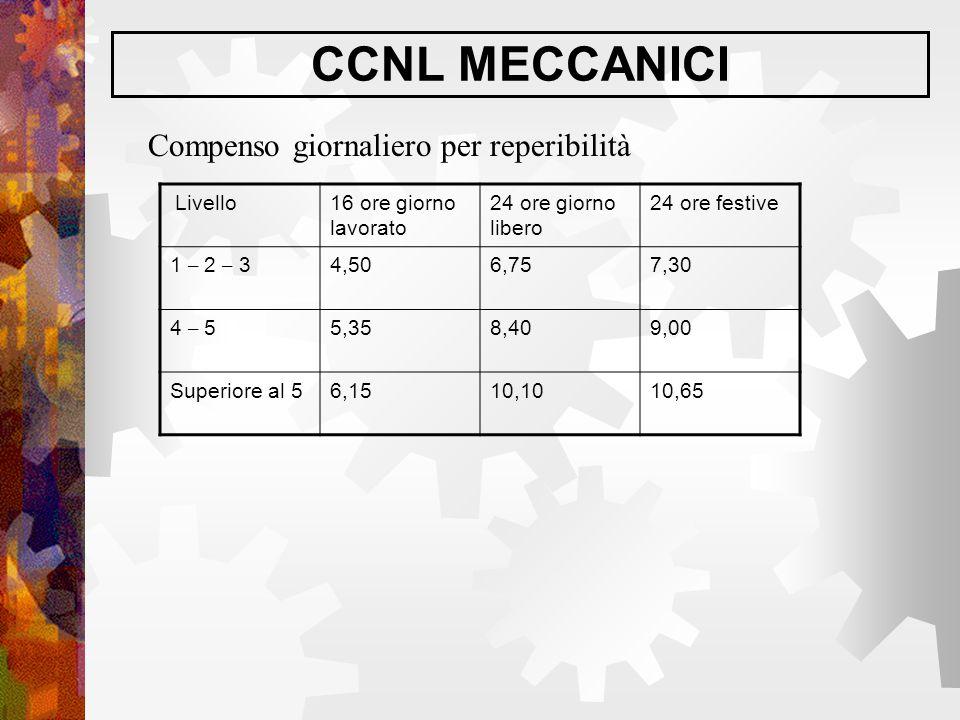 CCNL MECCANICI Compenso giornaliero per reperibilità Livello