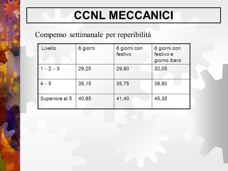 CCNL MECCANICI Compenso settimanale per reperibilità Livello 6 giorni