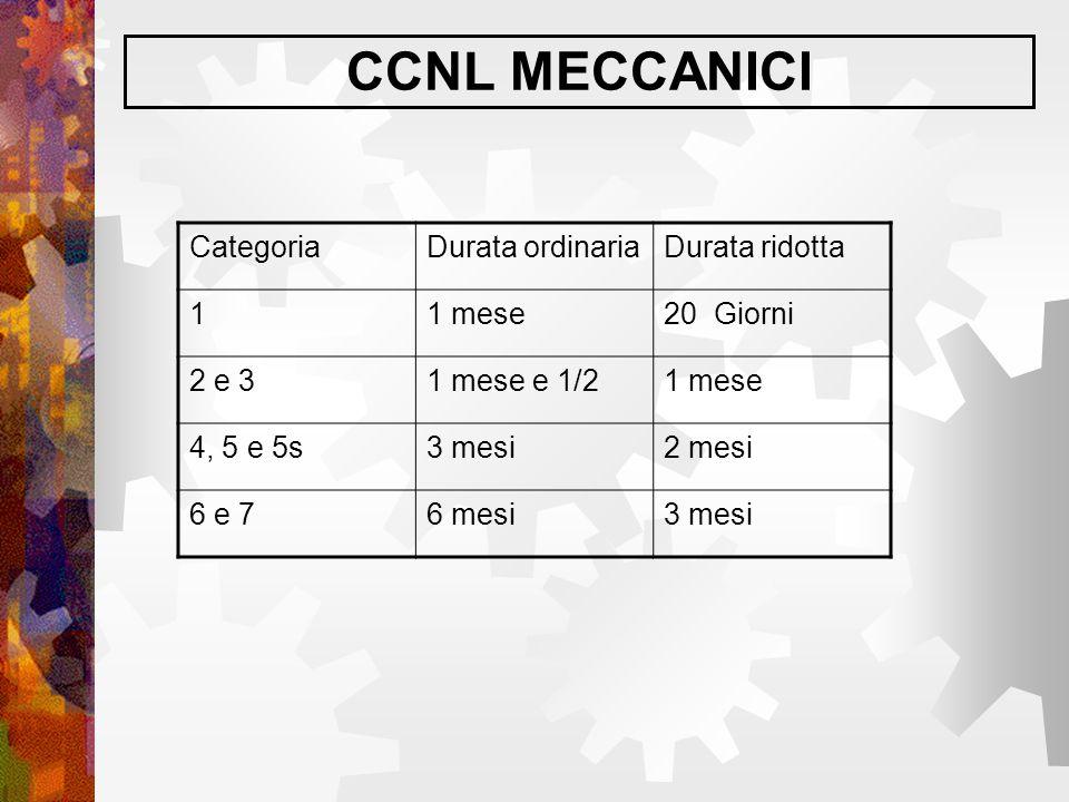CCNL MECCANICI Categoria Durata ordinaria Durata ridotta 1 1 mese
