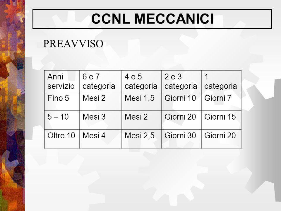 CCNL MECCANICI PREAVVISO Anni servizio 6 e 7 categoria 4 e 5 categoria