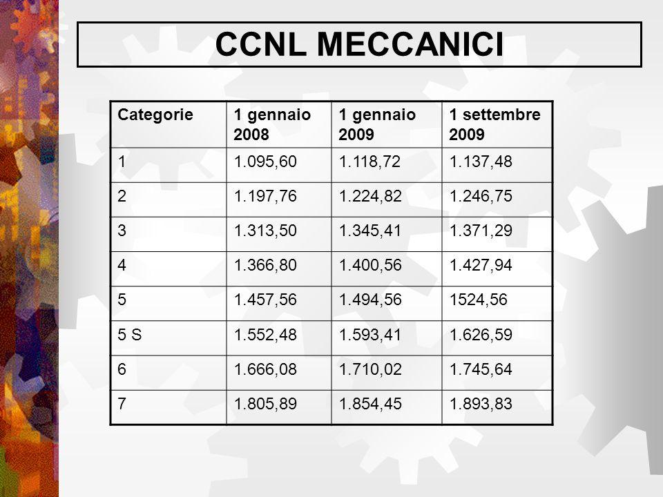 CCNL MECCANICI Categorie 1 gennaio 2008 1 gennaio 2009