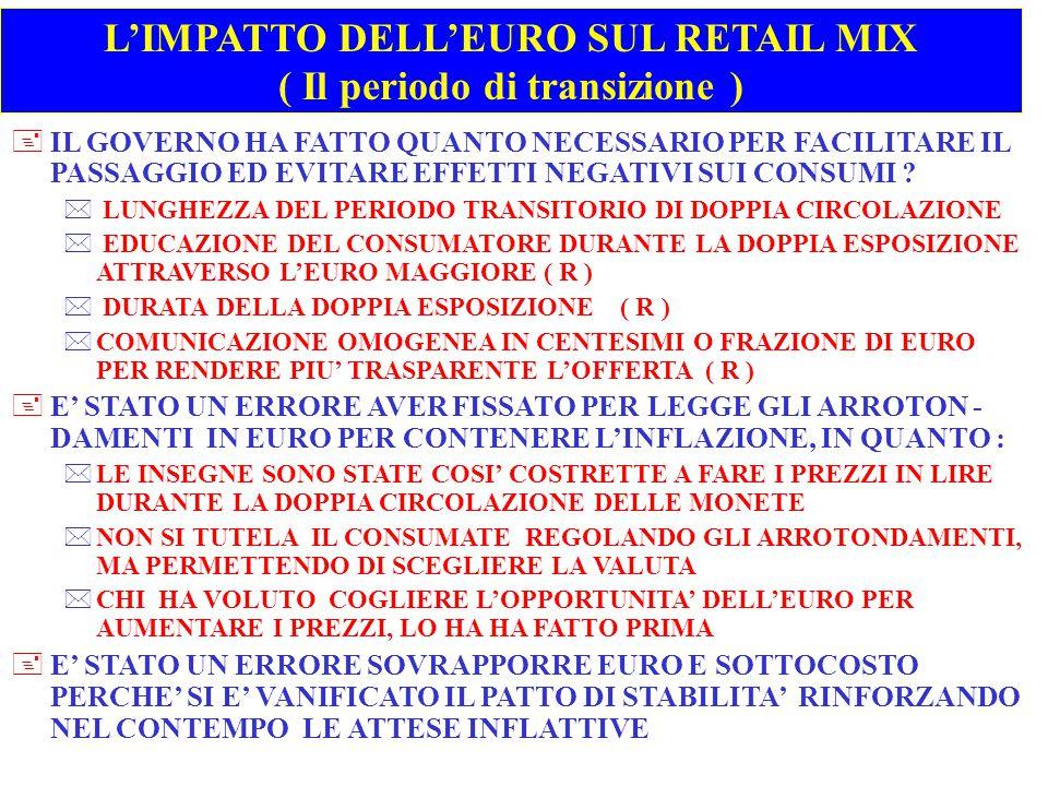 L'IMPATTO DELL'EURO SUL RETAIL MIX ( Il periodo di transizione )