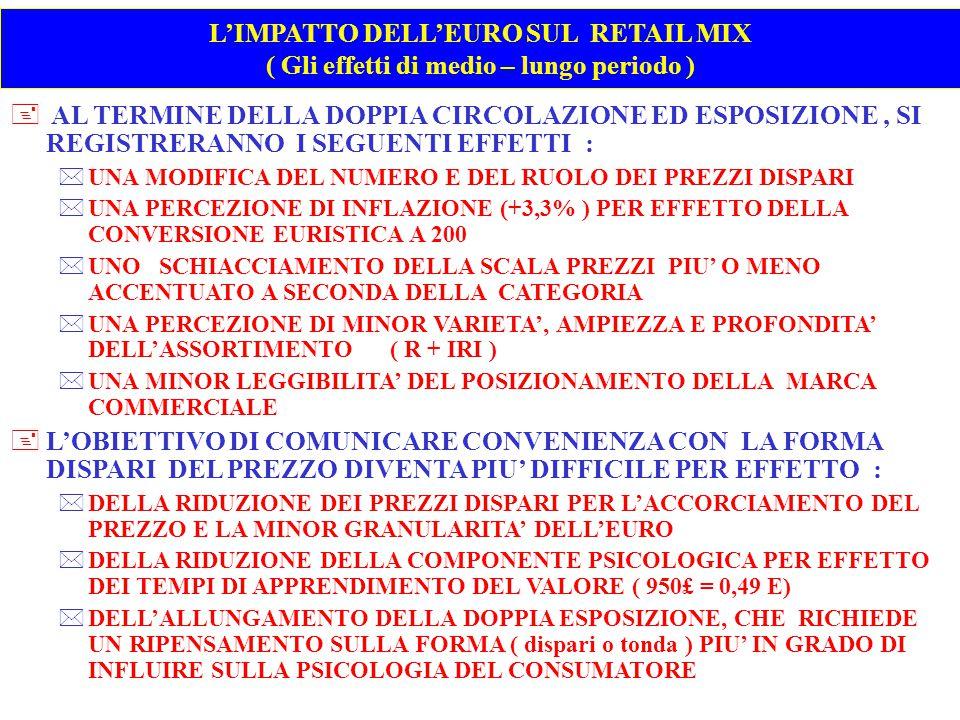 L'IMPATTO DELL'EURO SUL RETAIL MIX ( Gli effetti di medio – lungo periodo )