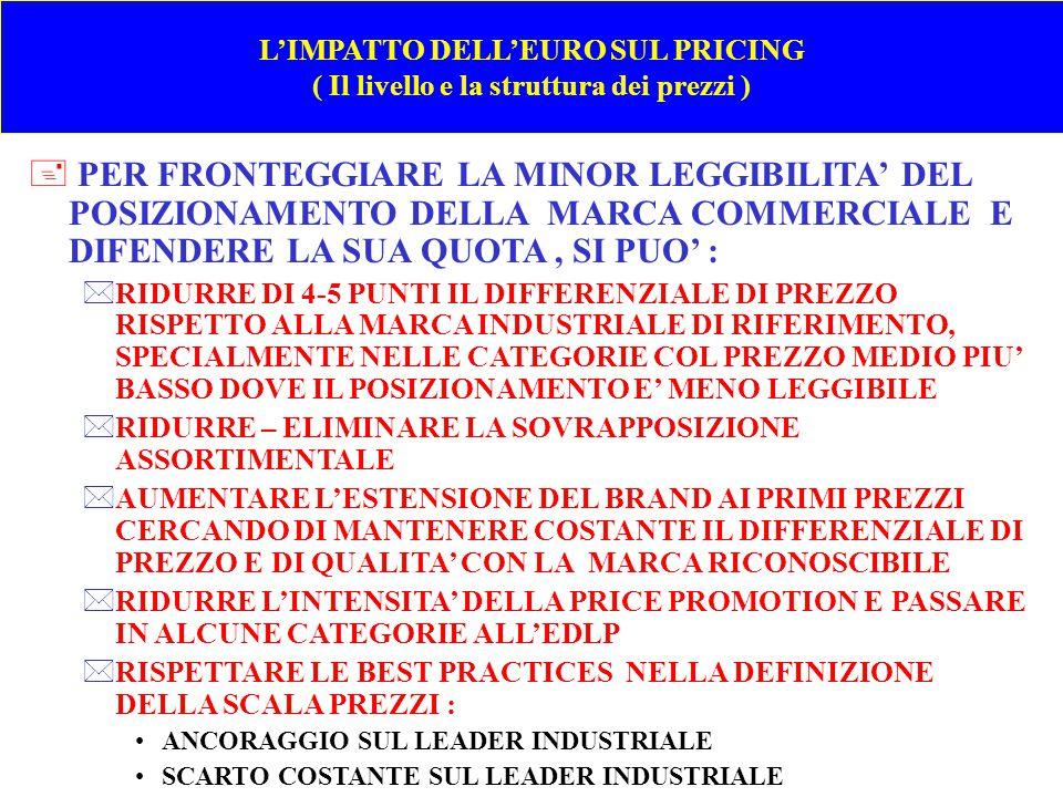L'IMPATTO DELL'EURO SUL PRICING ( Il livello e la struttura dei prezzi )