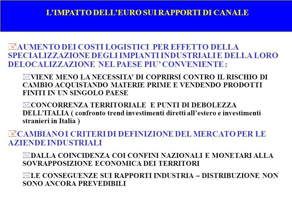 L'IMPATTO DELL'EURO SUI RAPPORTI DI CANALE