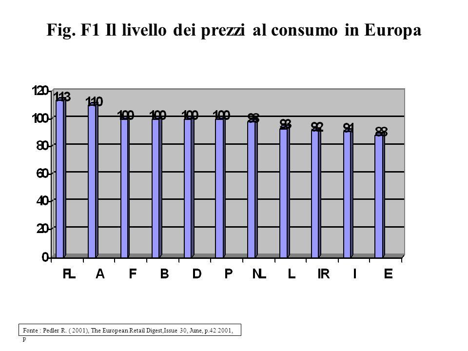 Fig. F1 Il livello dei prezzi al consumo in Europa