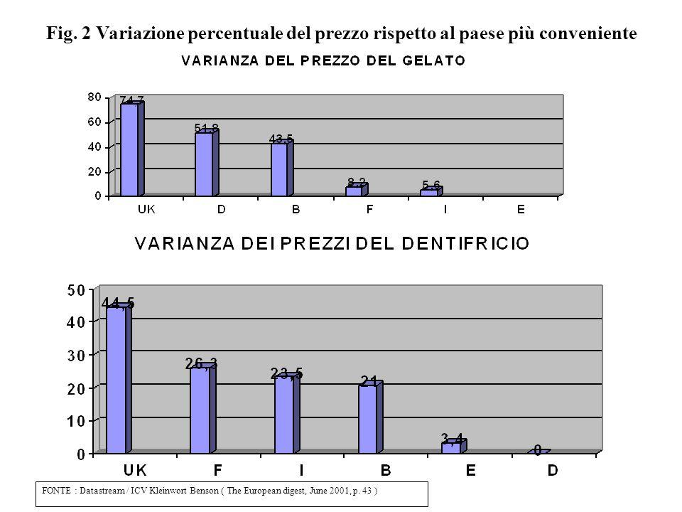 Fig. 2 Variazione percentuale del prezzo rispetto al paese più conveniente