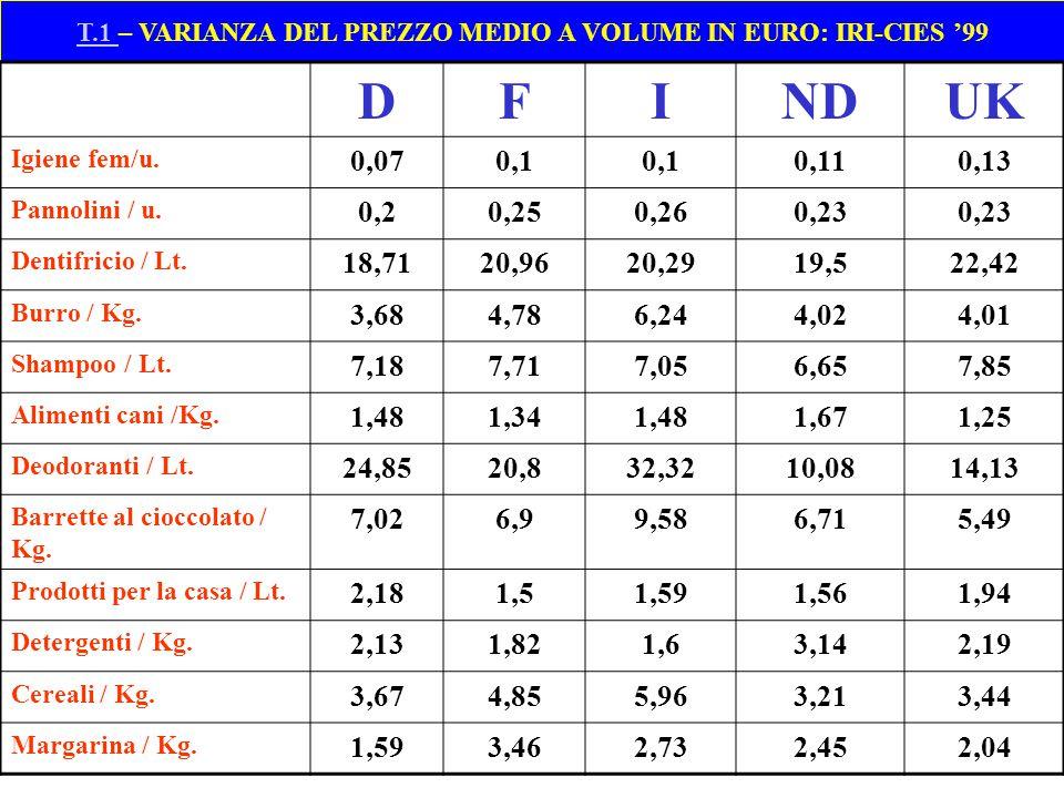 T.1 – VARIANZA DEL PREZZO MEDIO A VOLUME IN EURO: IRI-CIES '99