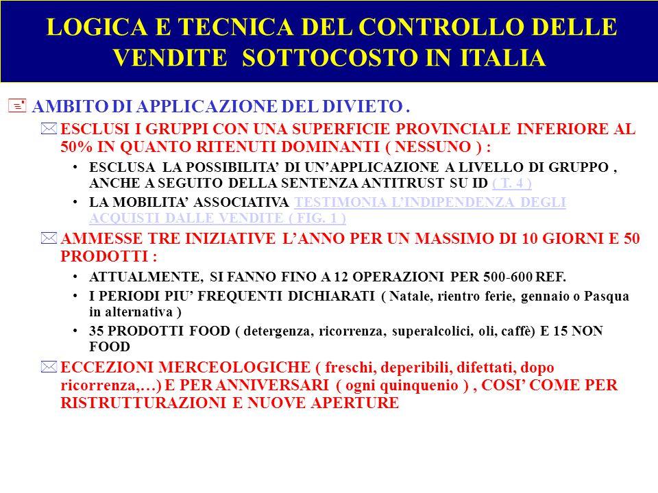 LOGICA E TECNICA DEL CONTROLLO DELLE VENDITE SOTTOCOSTO IN ITALIA