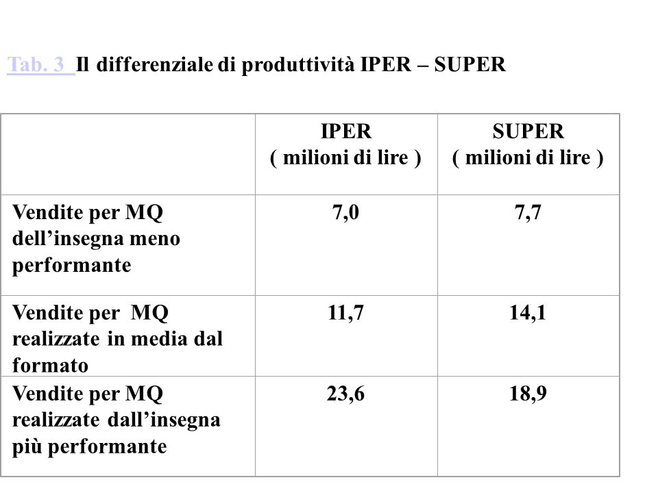 Tab. 3 Il differenziale di produttività IPER – SUPER