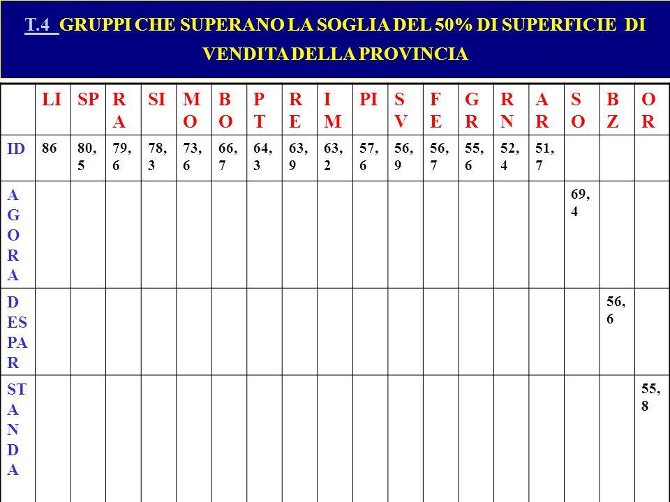 T.4 GRUPPI CHE SUPERANO LA SOGLIA DEL 50% DI SUPERFICIE DI VENDITA DELLA PROVINCIA