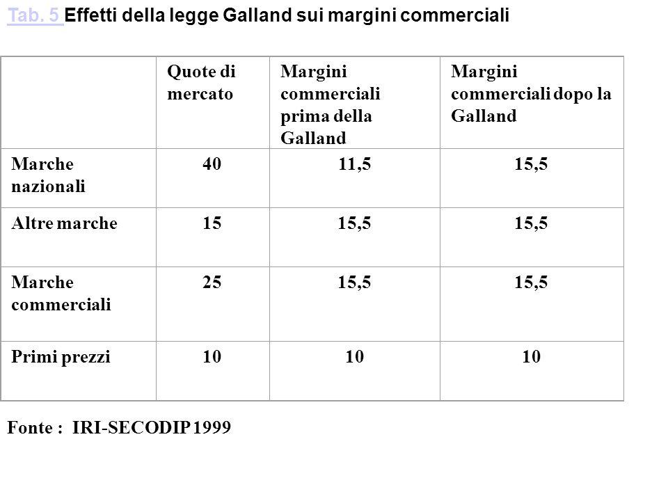 Tab. 5 Effetti della legge Galland sui margini commerciali