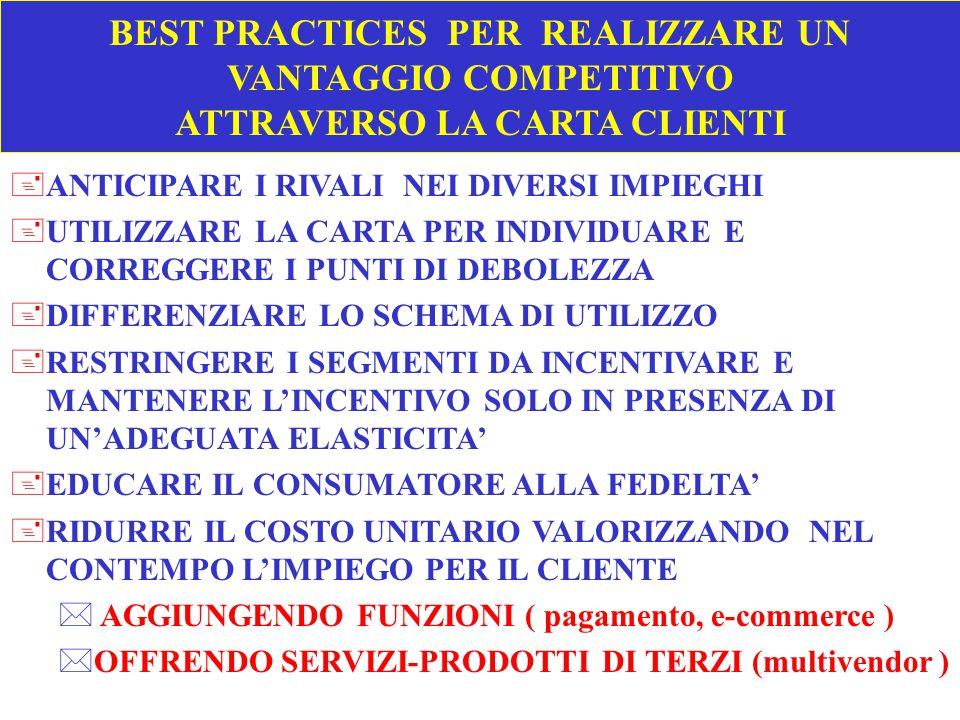 BEST PRACTICES PER REALIZZARE UN VANTAGGIO COMPETITIVO ATTRAVERSO LA CARTA CLIENTI