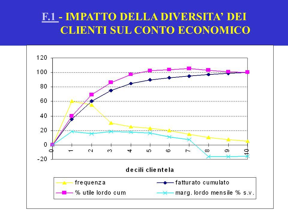 F.1 - IMPATTO DELLA DIVERSITA' DEI CLIENTI SUL CONTO ECONOMICO