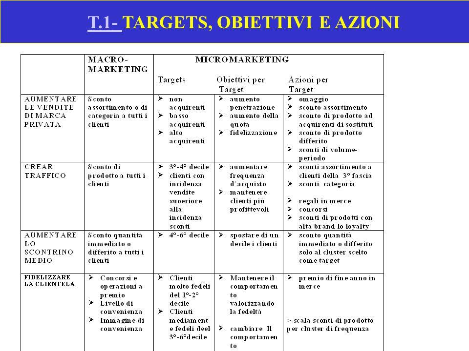 T.1- TARGETS, OBIETTIVI E AZIONI