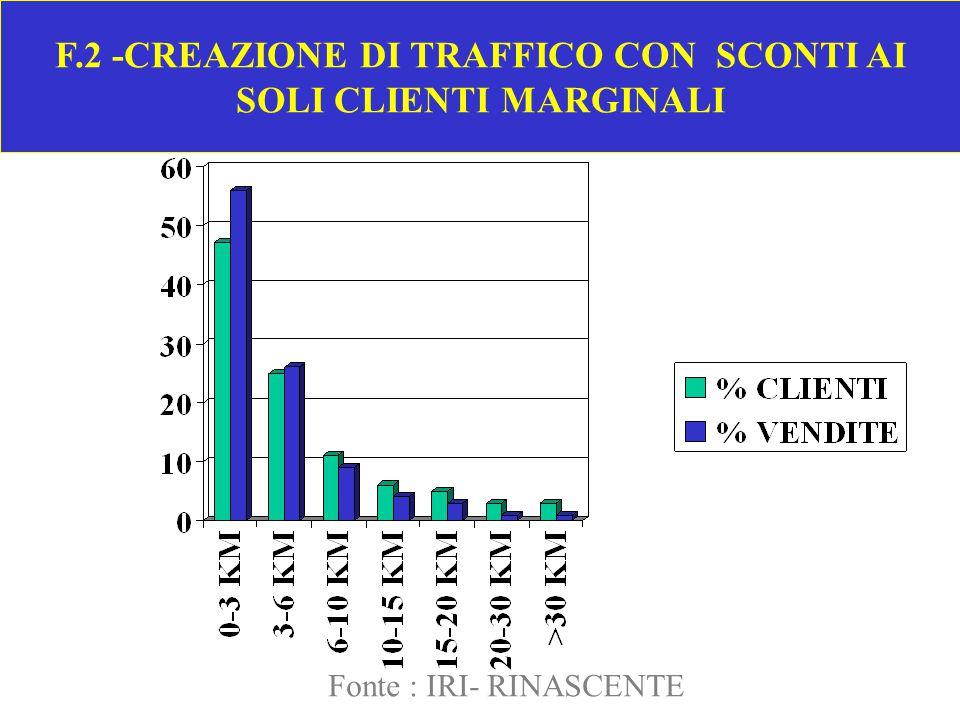F.2 -CREAZIONE DI TRAFFICO CON SCONTI AI SOLI CLIENTI MARGINALI