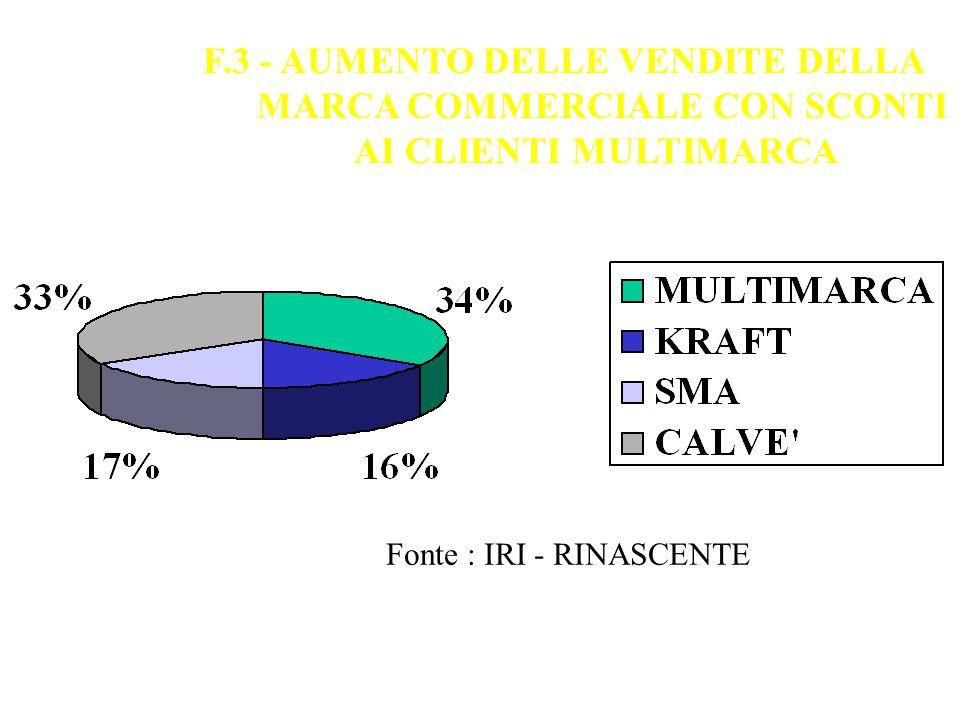 F.3 - AUMENTO DELLE VENDITE DELLA MARCA COMMERCIALE CON SCONTI AI CLIENTI MULTIMARCA