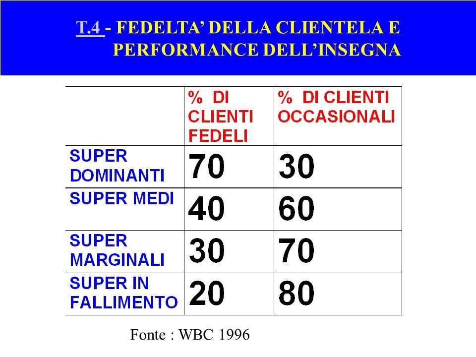 T.4 - FEDELTA' DELLA CLIENTELA E PERFORMANCE DELL'INSEGNA