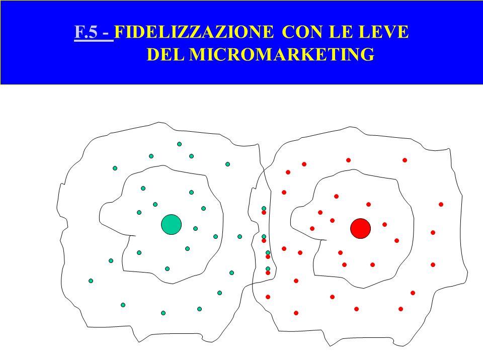 F.5 - FIDELIZZAZIONE CON LE LEVE DEL MICROMARKETING