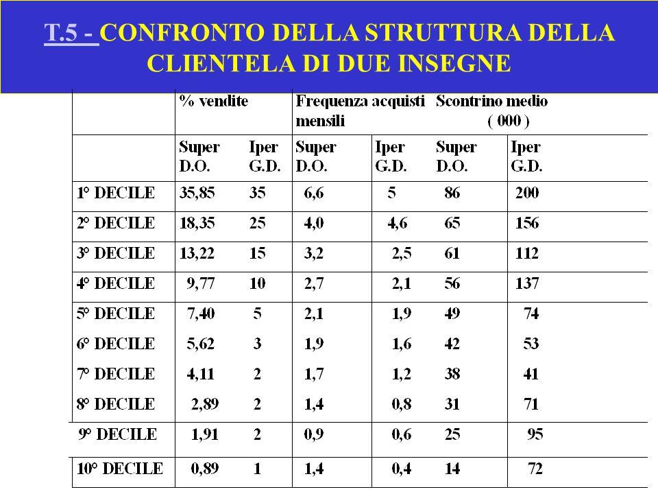 T.5 - CONFRONTO DELLA STRUTTURA DELLA CLIENTELA DI DUE INSEGNE