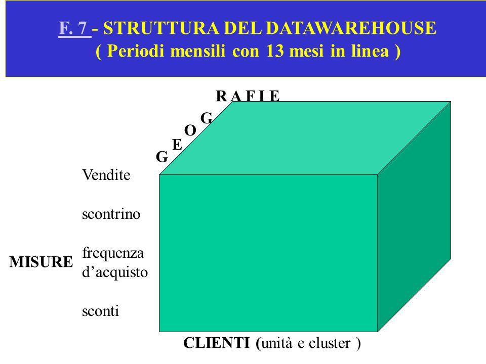 F. 7 - STRUTTURA DEL DATAWAREHOUSE ( Periodi mensili con 13 mesi in linea )