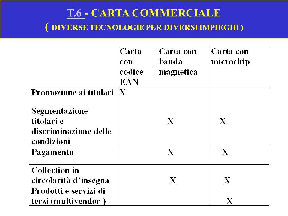 T.6 - CARTA COMMERCIALE ( DIVERSE TECNOLOGIE PER DIVERSI IMPIEGHI )