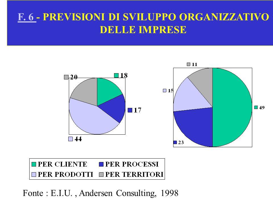 F. 6 - PREVISIONI DI SVILUPPO ORGANIZZATIVO DELLE IMPRESE