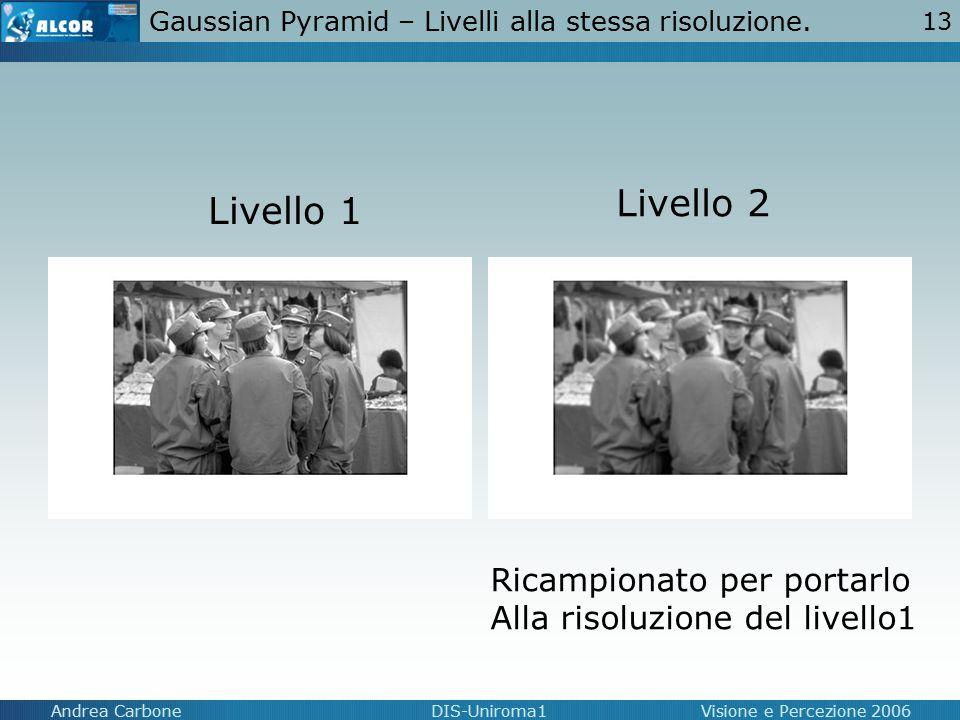 Gaussian Pyramid – Livelli alla stessa risoluzione.