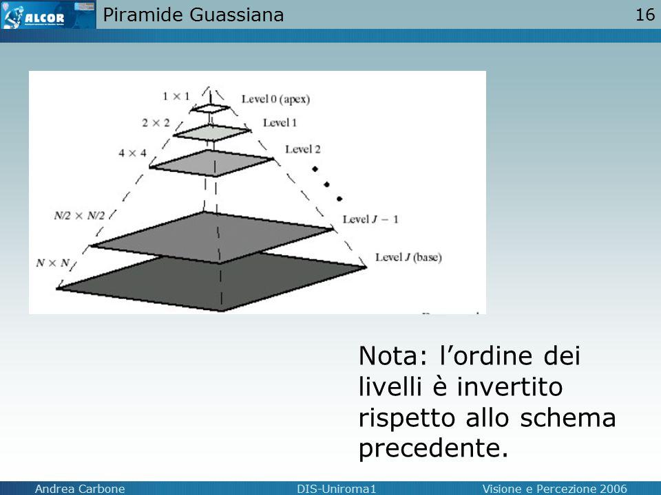 Piramide Guassiana Nota: l'ordine dei livelli è invertito rispetto allo schema precedente.