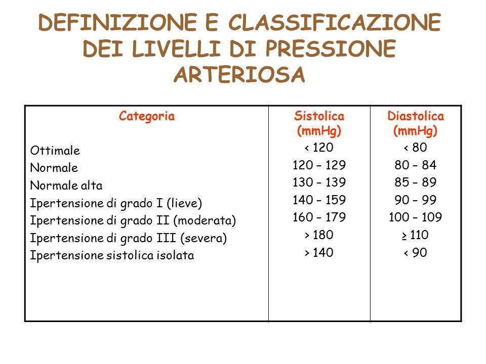 DEFINIZIONE E CLASSIFICAZIONE DEI LIVELLI DI PRESSIONE ARTERIOSA
