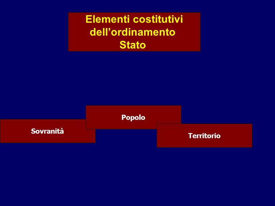 Elementi costitutivi dell'ordinamento Stato