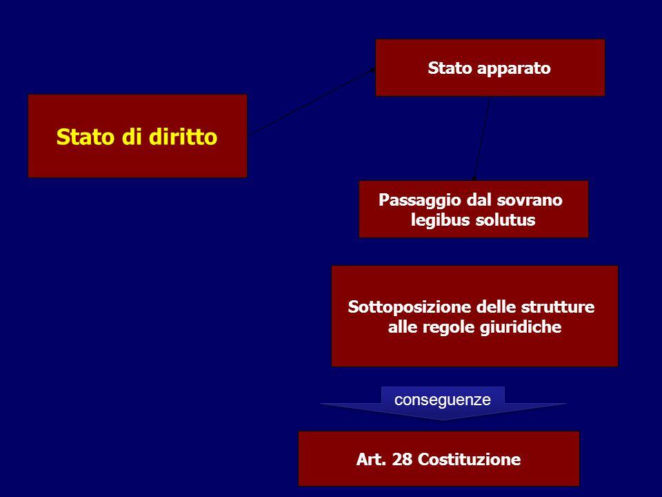 Sottoposizione delle strutture alle regole giuridiche