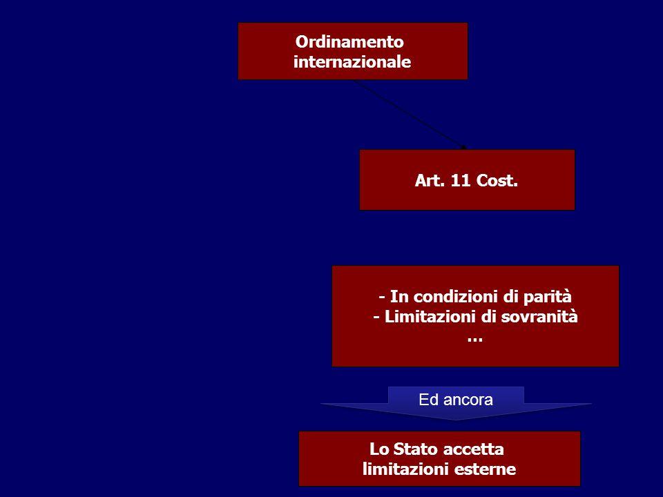 - In condizioni di parità - Limitazioni di sovranità