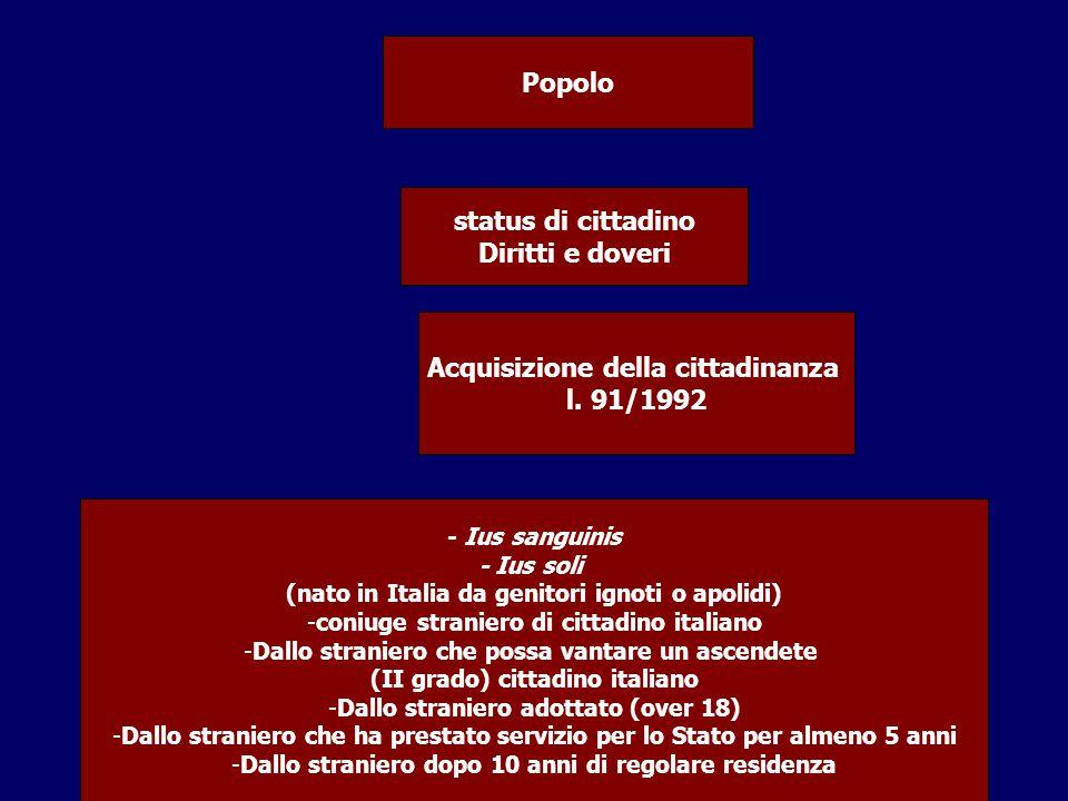 Acquisizione della cittadinanza l. 91/1992
