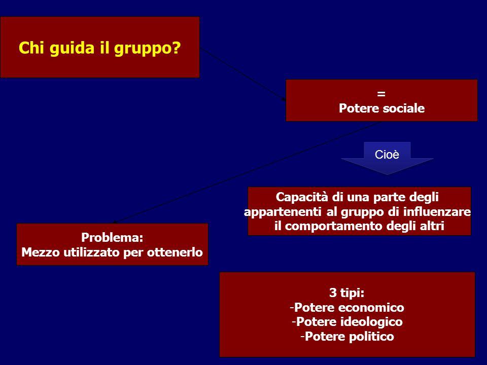 Chi guida il gruppo = Potere sociale Cioè Capacità di una parte degli