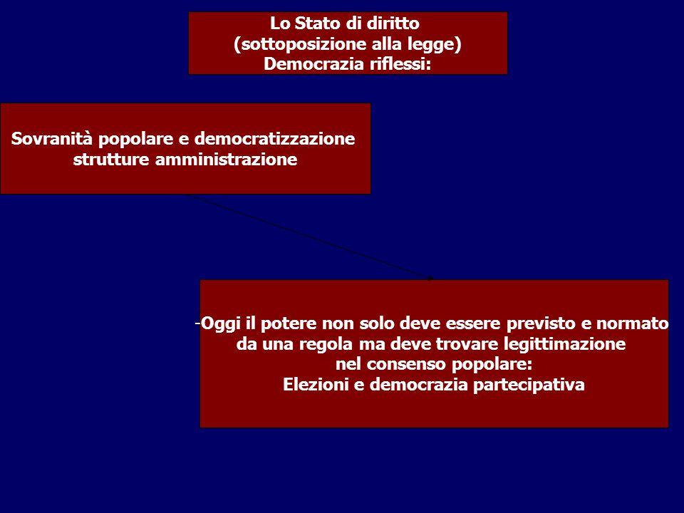 (sottoposizione alla legge) Democrazia riflessi: