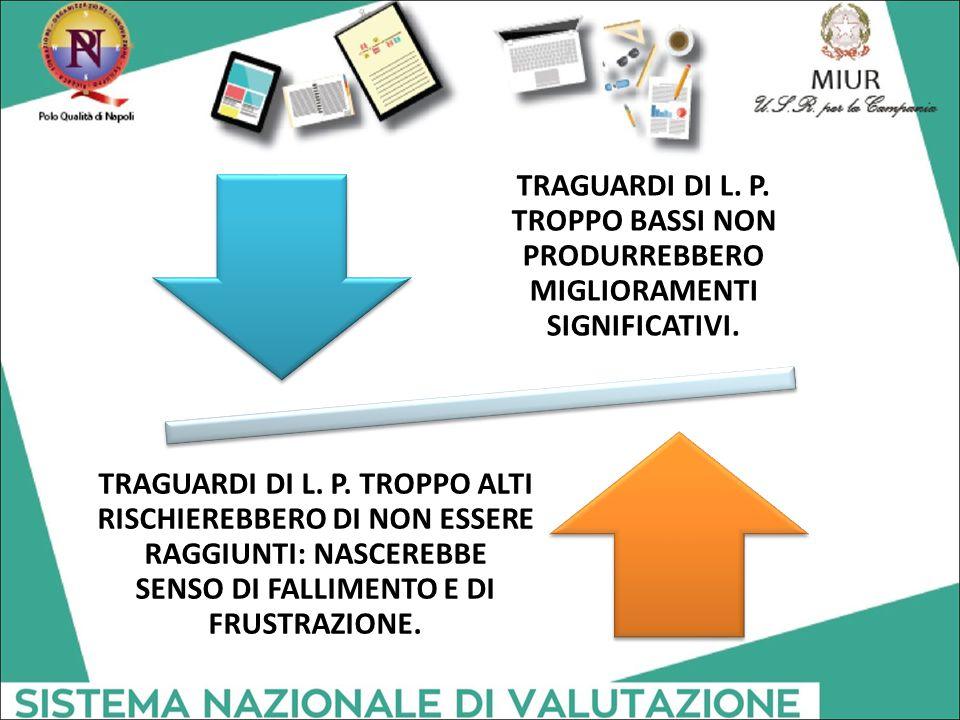TRAGUARDI DI L. P. TROPPO BASSI NON PRODURREBBERO MIGLIORAMENTI SIGNIFICATIVI.