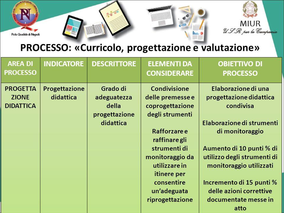 PROCESSO: «Curricolo, progettazione e valutazione»