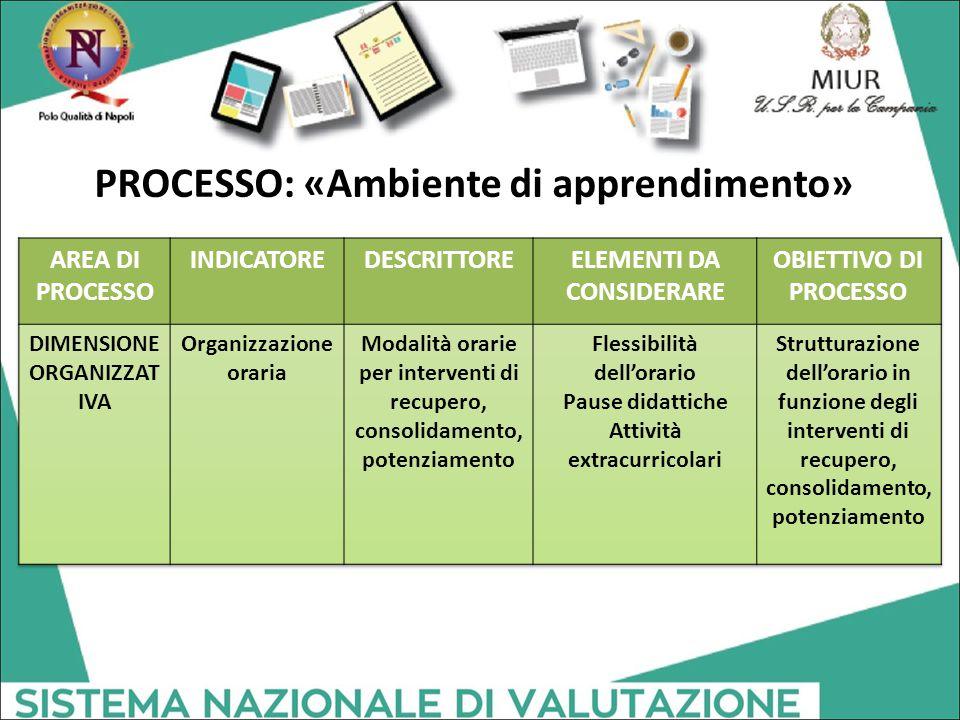 PROCESSO: «Ambiente di apprendimento»