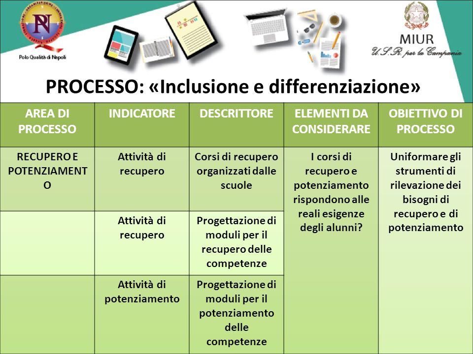 PROCESSO: «Inclusione e differenziazione»