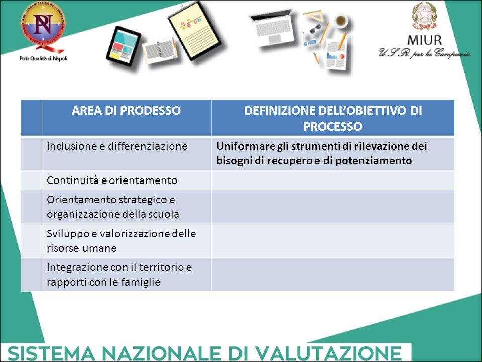 DEFINIZIONE DELL'OBIETTIVO DI PROCESSO