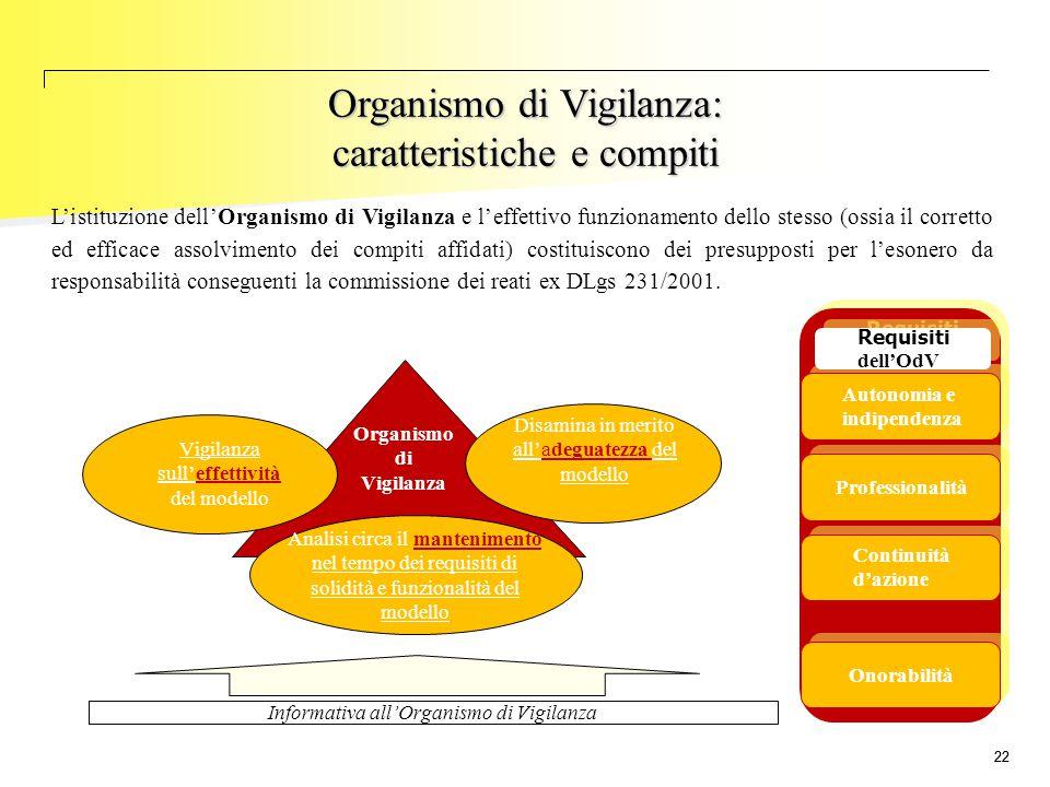Organismo di Vigilanza: caratteristiche e compiti