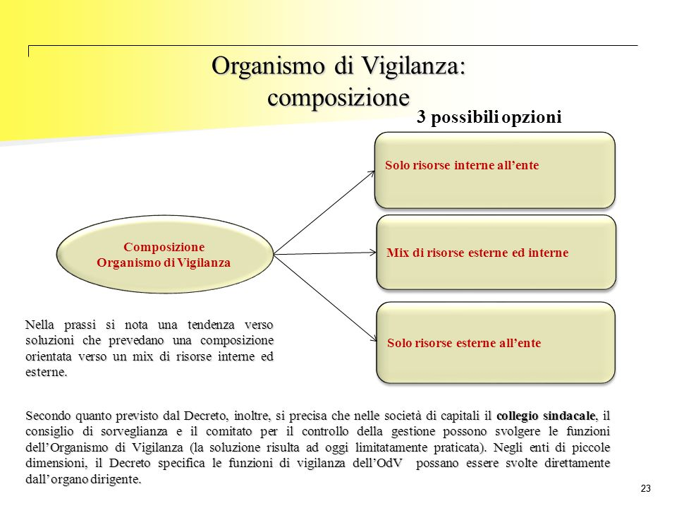 Organismo di Vigilanza: composizione