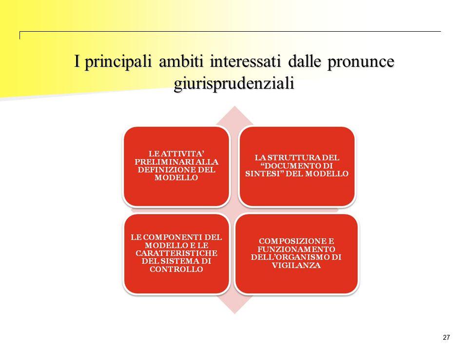 I principali ambiti interessati dalle pronunce giurisprudenziali