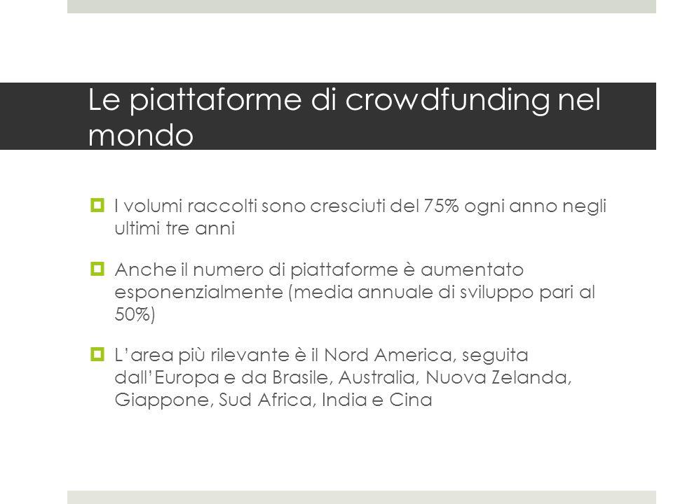 Le piattaforme di crowdfunding nel mondo