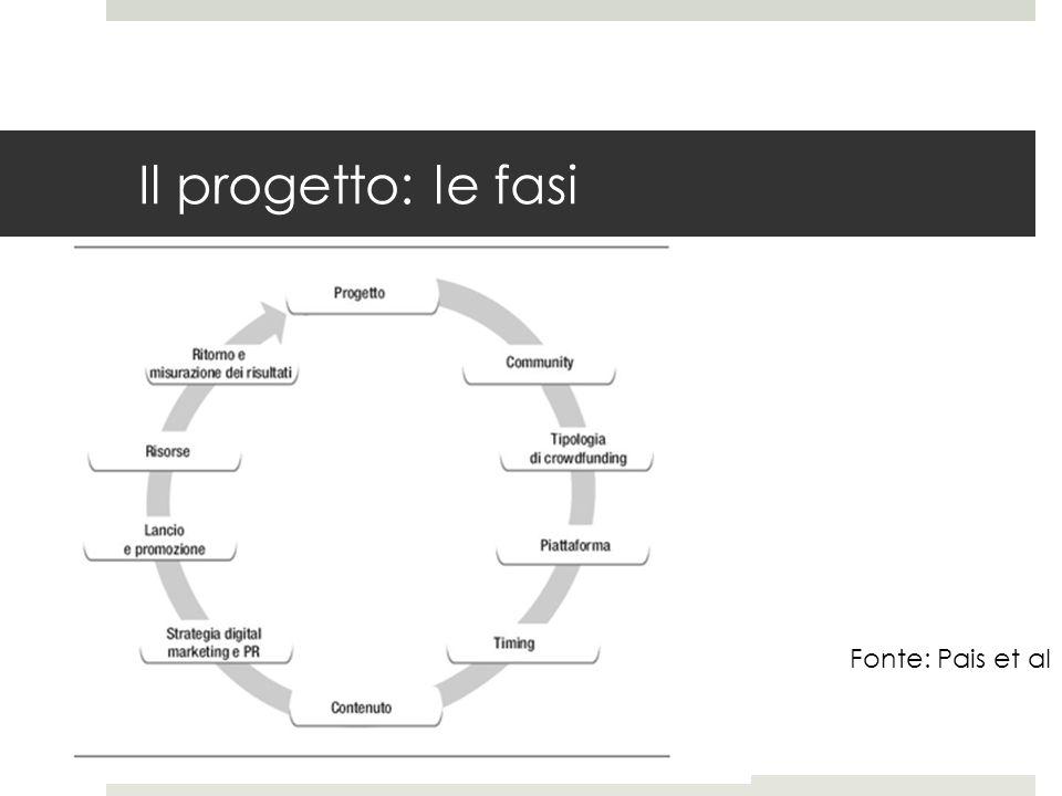 Il progetto: le fasi Fonte: Pais et al