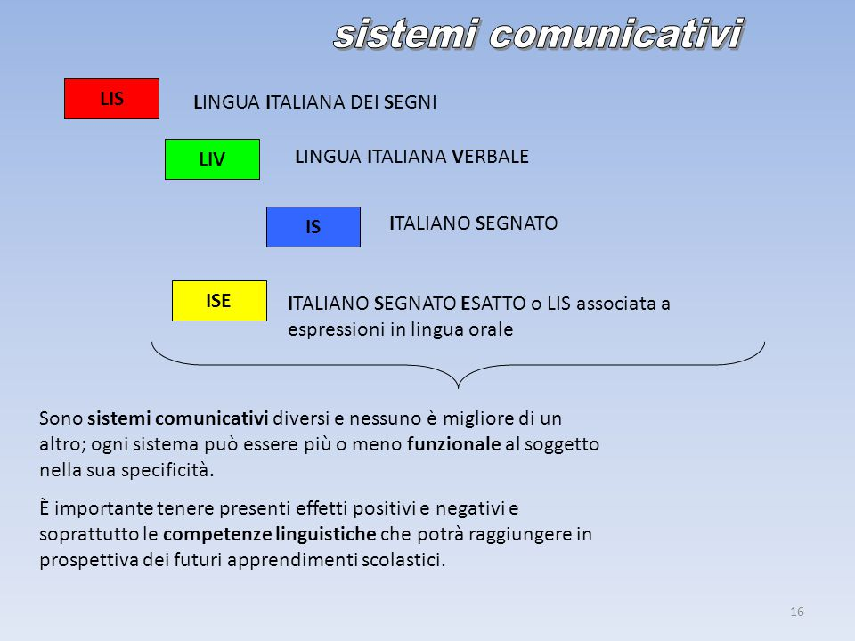 sistemi comunicativi LIS LINGUA ITALIANA DEI SEGNI LIV